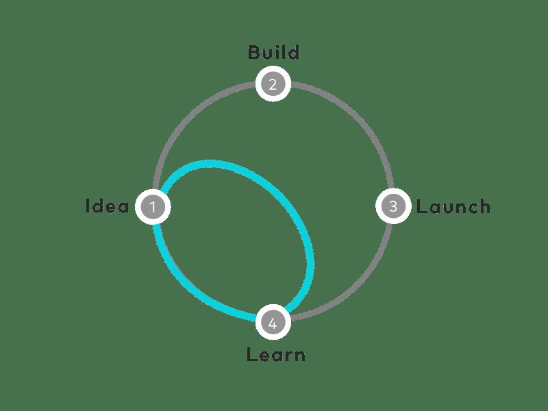 Mazappan Consultoria de TI WebApps DesignSprint