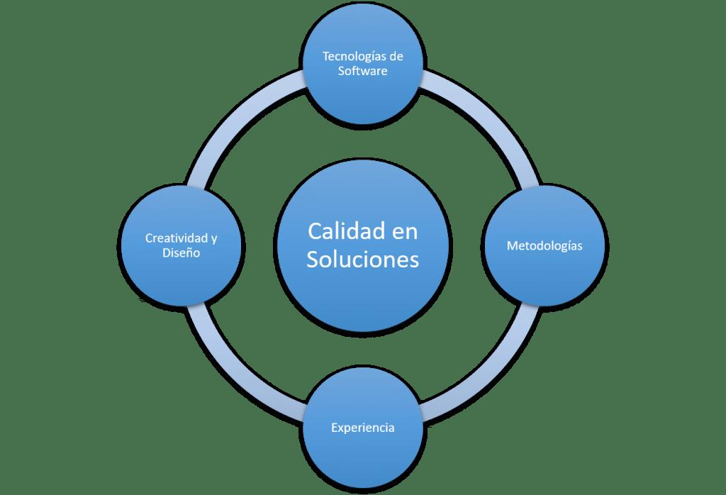 Mazappán Pilares Tecnología e Innovación - Desarrollo Web, WebApps, Consultoría de TI