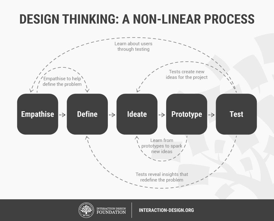 Mazappán Tecnología e Innovación - Desarrollo Web, WebApps, Consultoría de TI - Design Thinking